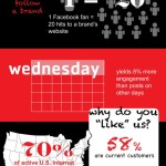 Facebook statistics for retail brands: An infographic on customer engagement