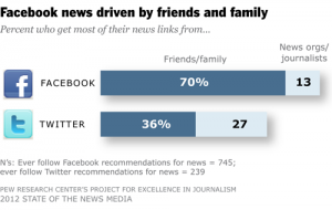 Facebook and Twitter Reach 2012