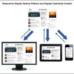 Responsive web design: a future that is now