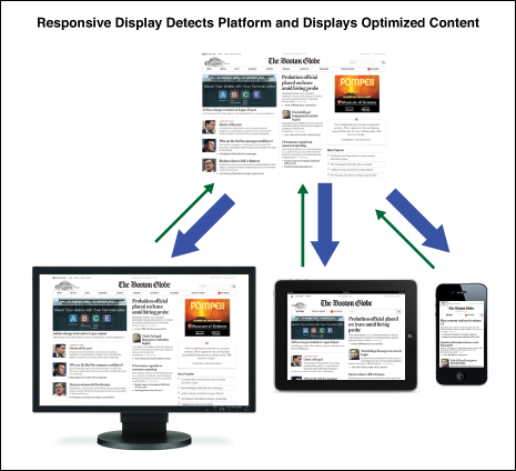Responsive Web Design A Future That Is Now Allee Creative