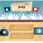5 online marketing ideas from Election 2012