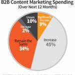 Content marketing trends for B2B (and how to implement them) – Part 1