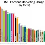 Content marketing trends for B2B (and how to implement them) – Part 2