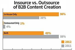 in-out-content-marketing-sm