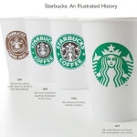 Starbucks logo transformation