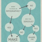 Easy steps to create an inforgraphic