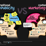 Content marketing: The starting line for business