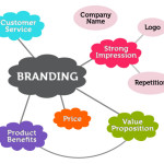 Do's and don'ts of small business branding