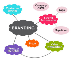 factors of branding diagram