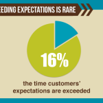 The truth behind customer service [infographic]