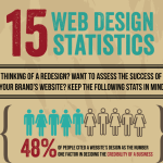 15 website design stats for your business [infographic]