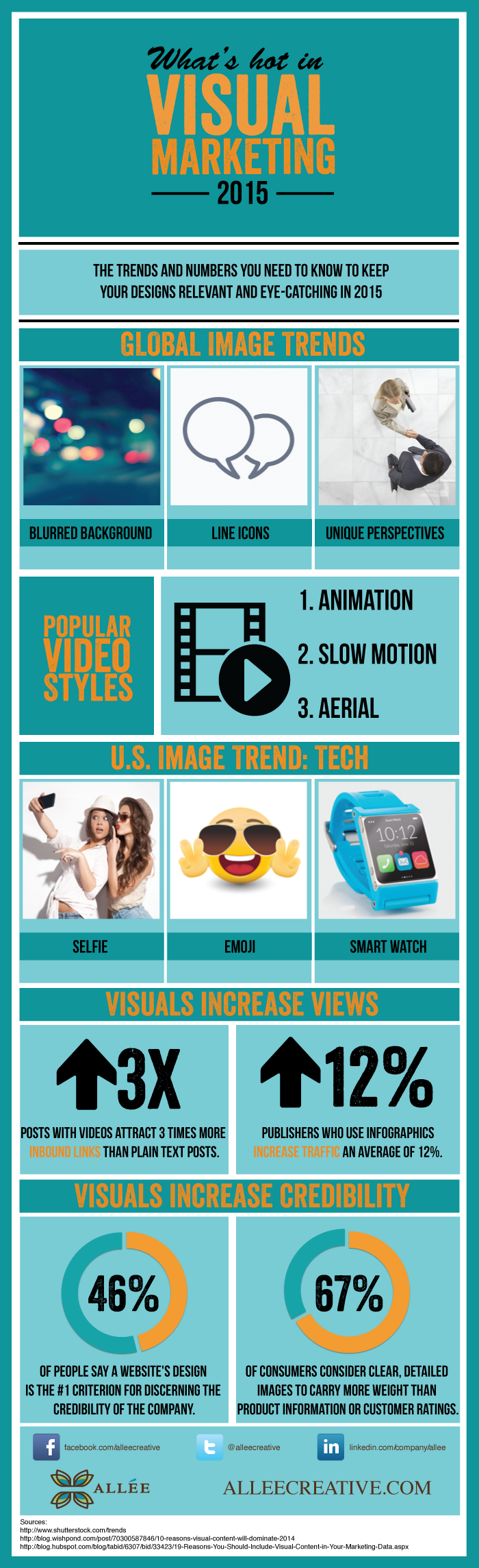 2015 Visual Marketing Trends Infographic