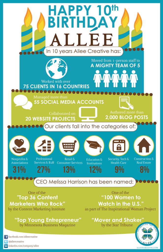 BirthdayInforgraphic-final