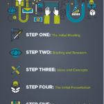 Infographic on how to communicate with a graphic designer,