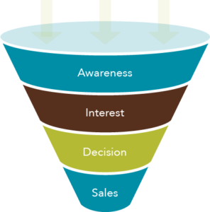 Sales Funnel Image Example