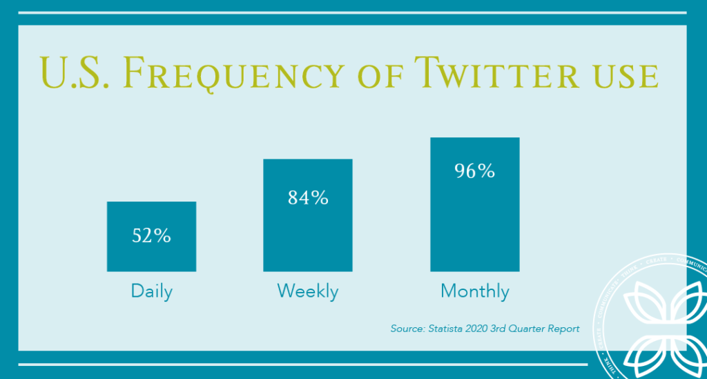 Frequency of Twitter use in U.S.